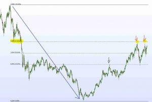 Fibonacci trend ribassista