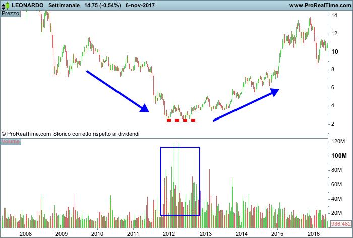 Supporto statico nel trading