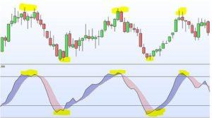 Indicatori e oscillatori