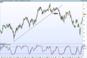 Rottura trend line