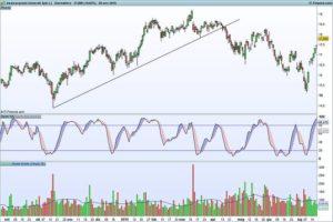 indicatore Stocastico e trendline