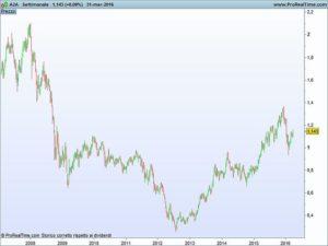Tracciare trend line