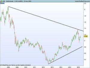 Tracciare una trend line