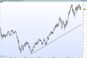 Grafico con trend-line