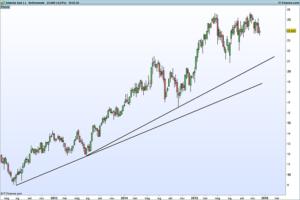 Analisi tecnica con trend-line