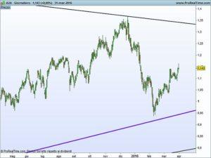 Trend line grafico giornaliero