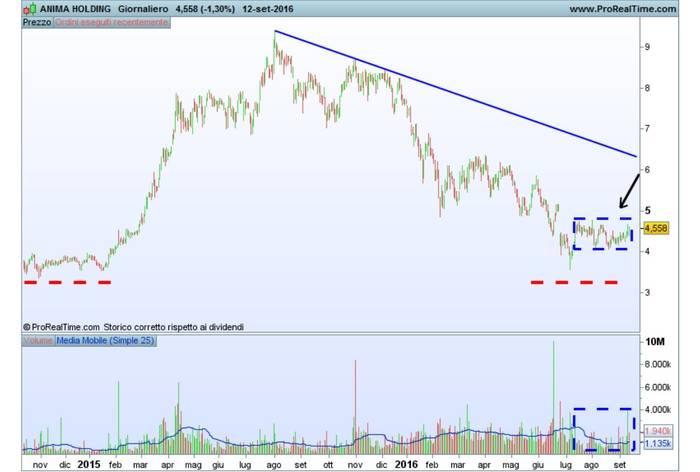 Triangolo di analisi tecnica su Anima Holding
