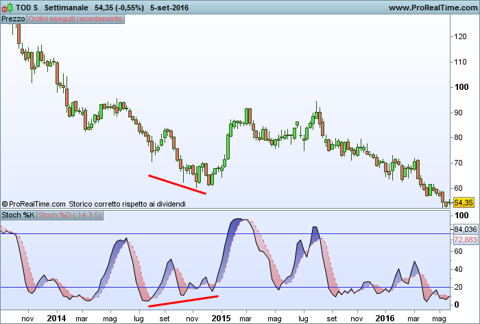 Divergenza trading con Stocastico