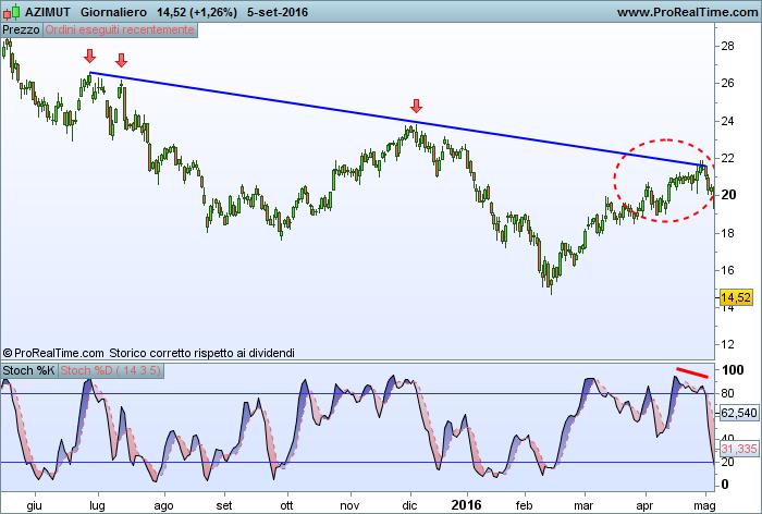 Trend line e divergenze trading