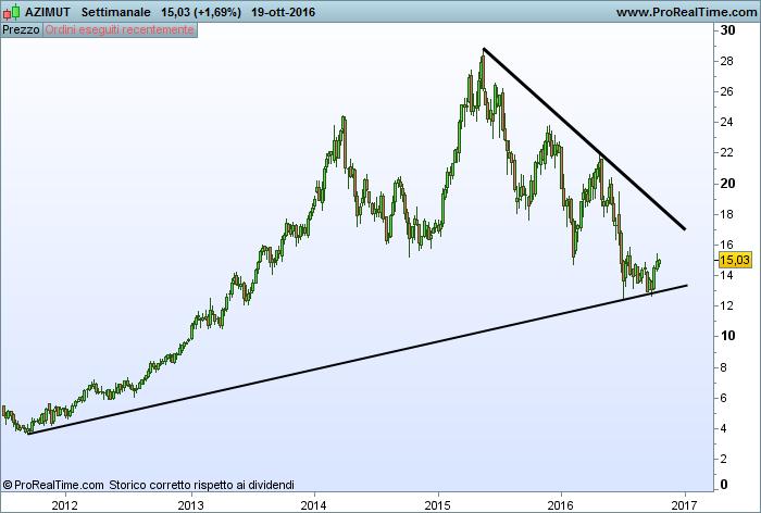 Trend line analisi tecnica