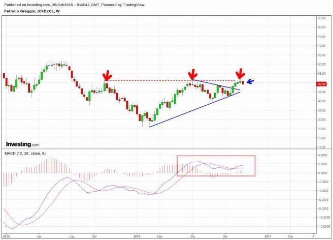 Divergenza ribassista sul grafico del Petrolio