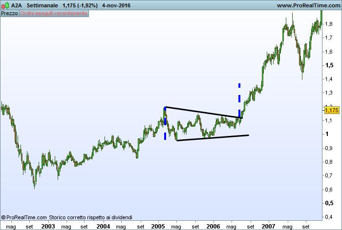 Proiettare target di prezzo pattern triangolo