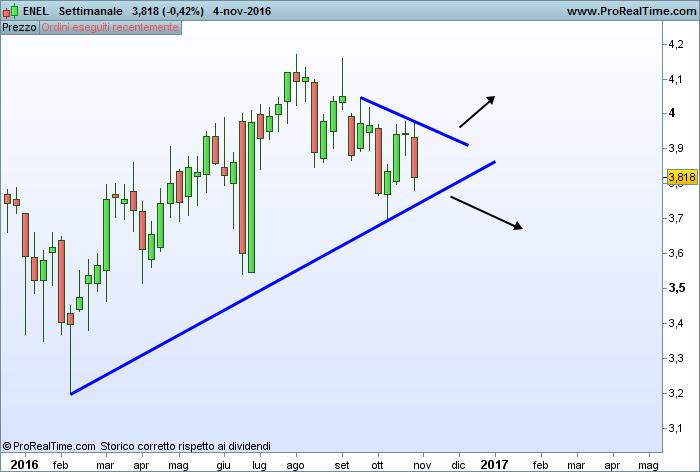 Trend line grafico ENEL settimanale
