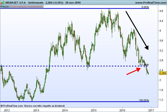 Fibonacci come supporto del prezzo di Mediaset