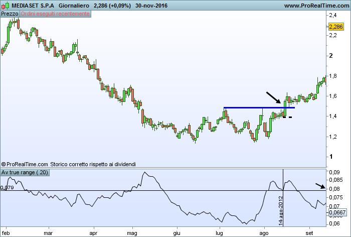 Strategia di trading con ATR