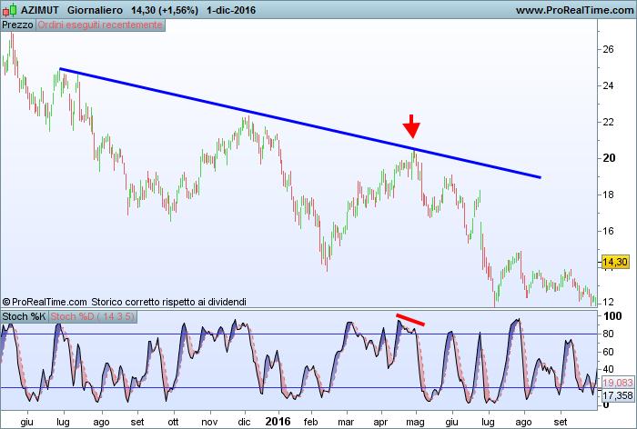 Tecniche di trading su trend ribassista