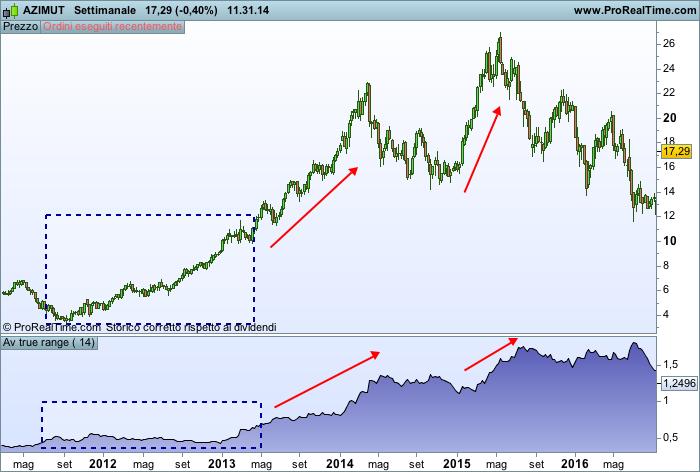 Candele giapponesi e cambio volatilità