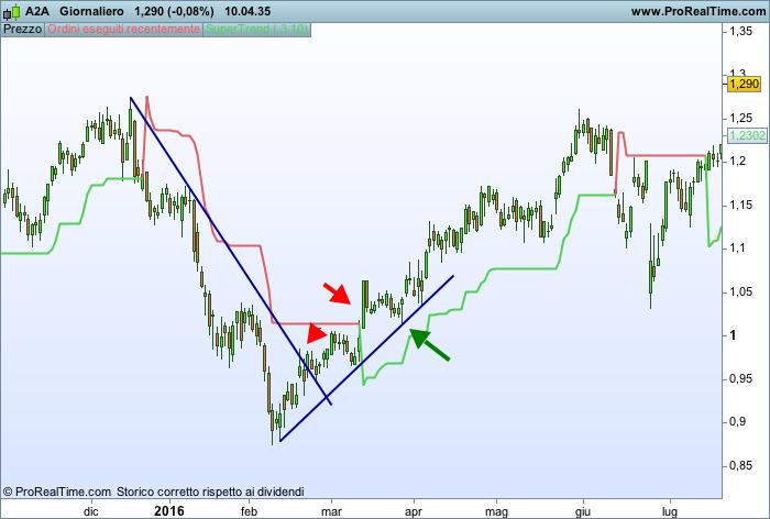 Operazione di trading con indicatore Super trend