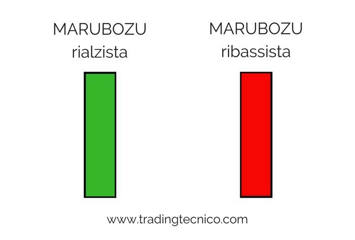 Tipi di candele giapponesi: le MARUBOZU
