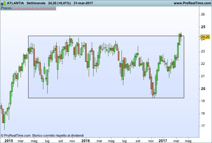 Titolo atlantia in trading range
