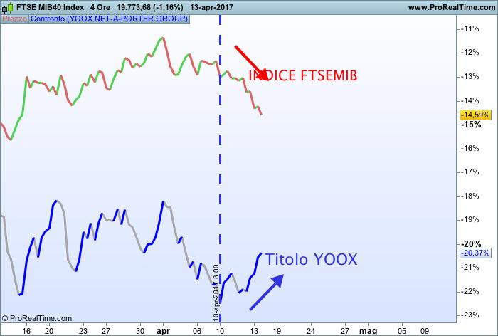 Correlazione YOOX e FTSEMIB