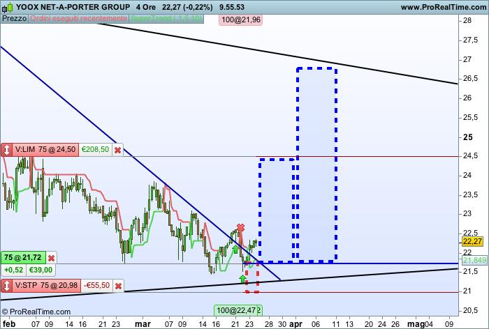 Operazione di trading con grafico H4