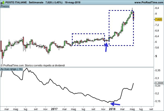Indicatore ATR e controllo volatilità