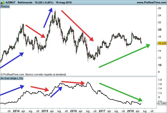 Indicatore ATR e analisi delle tendenze
