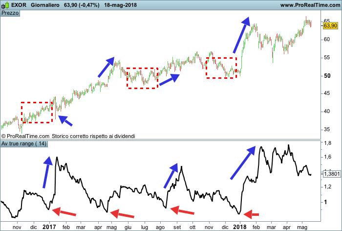 Indicatore ATR e volatilità