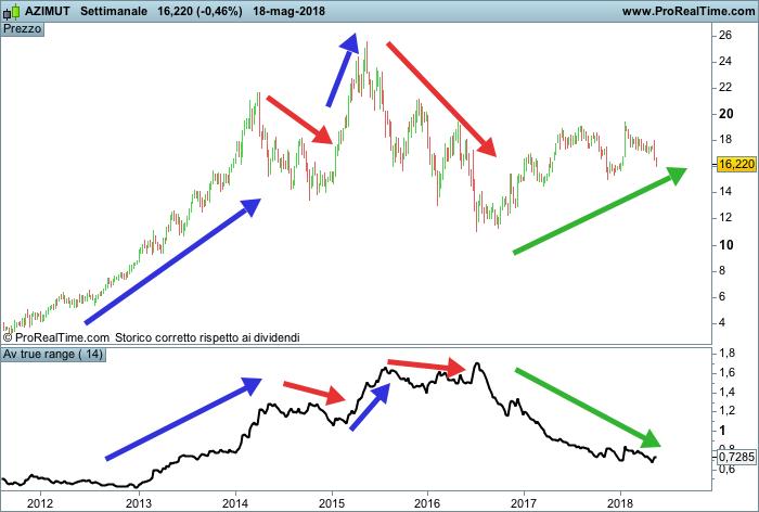 Indicatore ATR e trend del prezzo